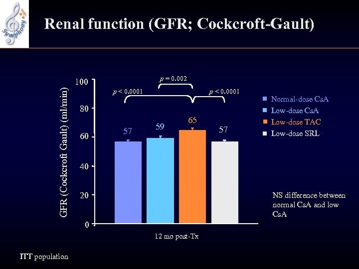 Renal function (GFR; Cockcroft-Gault) p = 0. 002 GFR (Cockcroft Gault) (ml/min) 100 p