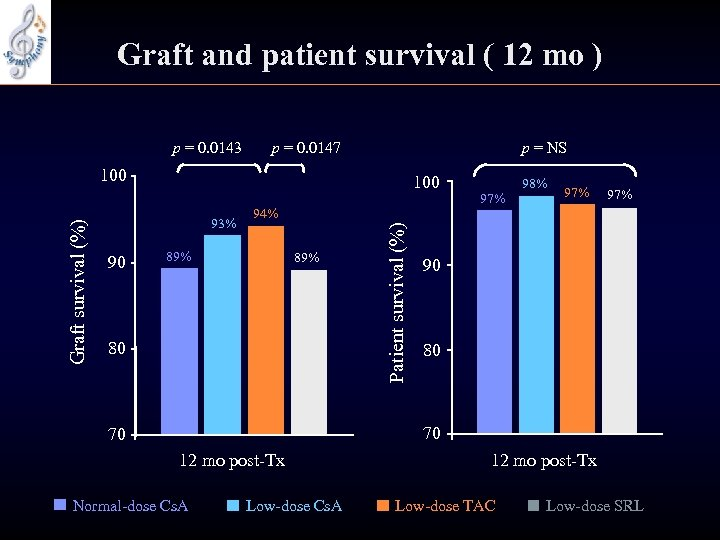 Graft and patient survival ( 12 mo ) p = 0. 0143 p =