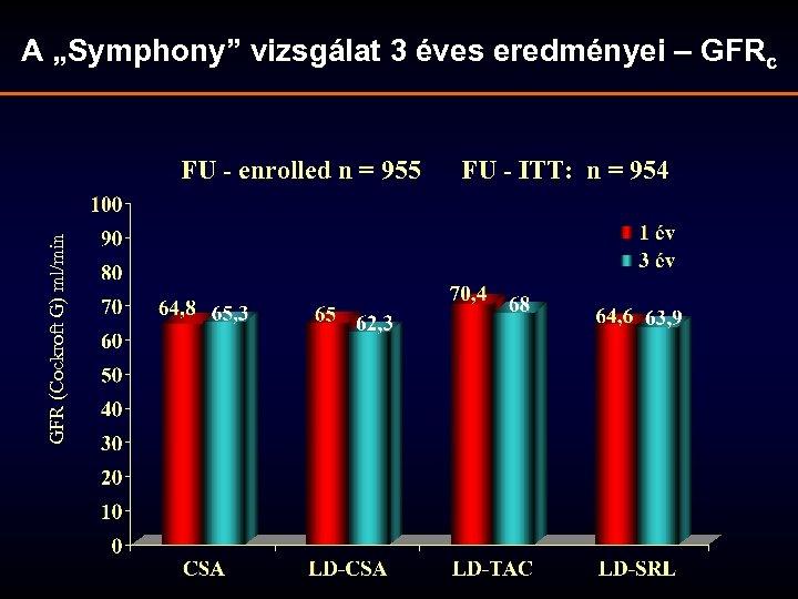 """A """"Symphony"""" vizsgálat 3 éves eredményei – GFRc GFR (Cockroft G) ml/min FU -"""