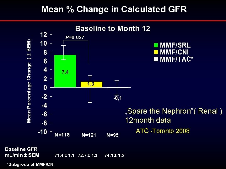 Mean % Change in Calculated GFR Mean Percentage Change ( ± SEM) Baseline to