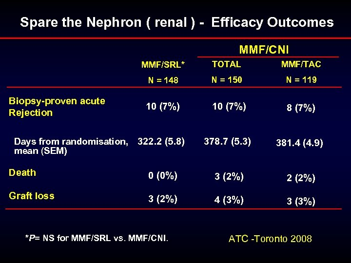 Spare the Nephron ( renal ) - Efficacy Outcomes MMF/CNI MMF/SRL* TOTAL MMF/TAC N