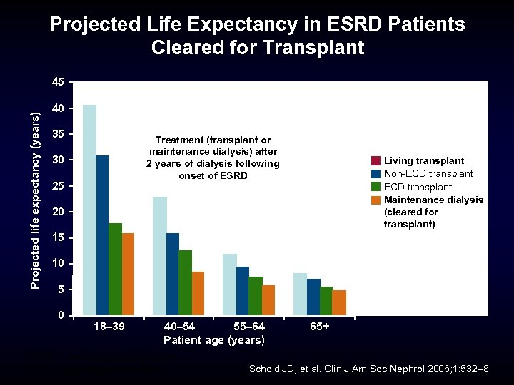 Projected Life Expectancy in ESRD Patients Cleared for Transplant Projected life expectancy (years) 45