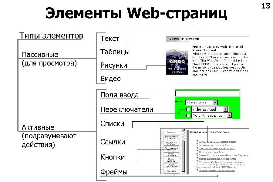 Элементы Web-страниц Типы элементов Пассивные (для просмотра) Текст Таблицы Рисунки Видео Поля ввода Переключатели