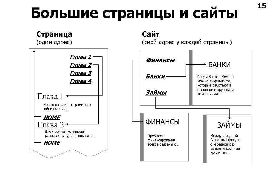 Большие страницы и сайты Страница (один адрес) Глава 1 Глава 2 Глава 3 Глава