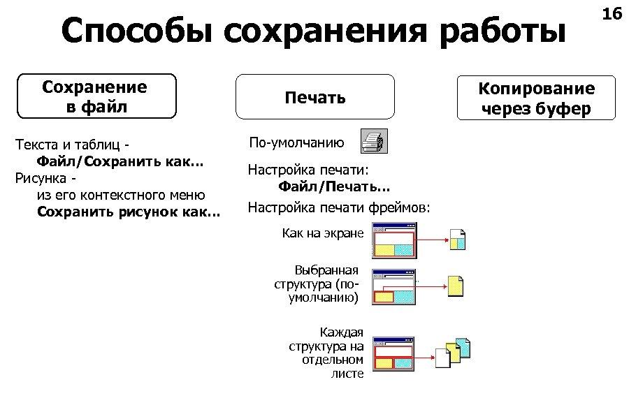 Способы сохранения работы Сохранение в файл Текста и таблиц Файл/Сохранить как… Рисунка из его
