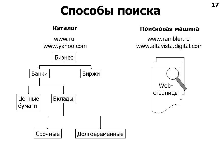 Способы поиска Каталог Поисковая машина www. ru www. yahoo. com www. rambler. ru www.