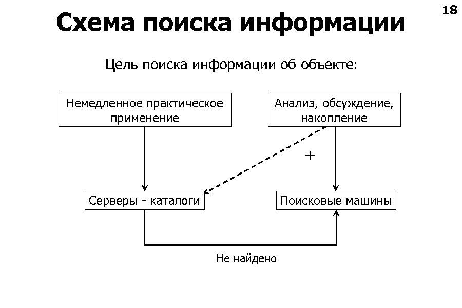 Схема поиска информации Цель поиска информации об объекте: Немедленное практическое применение Анализ, обсуждение, накопление