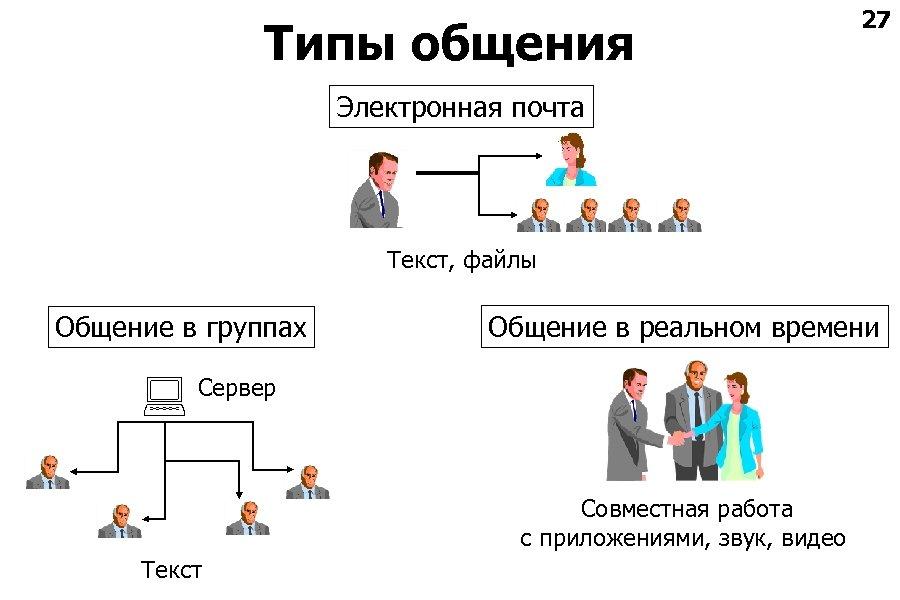 Типы общения 27 Электронная почта Текст, файлы Общение в группах Общение в реальном времени