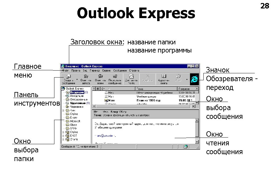 28 Outlook Express Заголовок окна: название папки название программы Главное меню Панель инструментов Окно