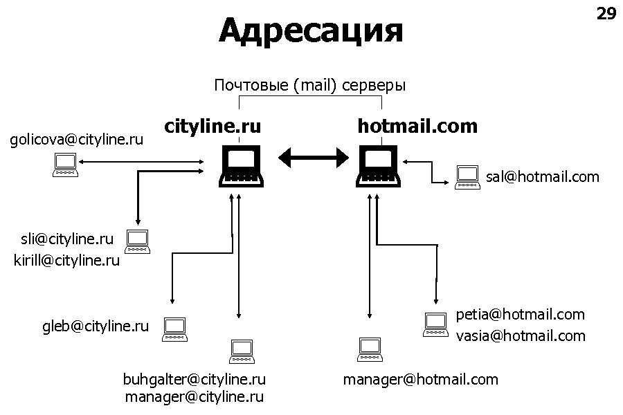 29 Адресация Почтовые (mail) серверы golicova@cityline. ru sli@cityline. ru kirill@cityline. ru hotmail. com sal@hotmail.