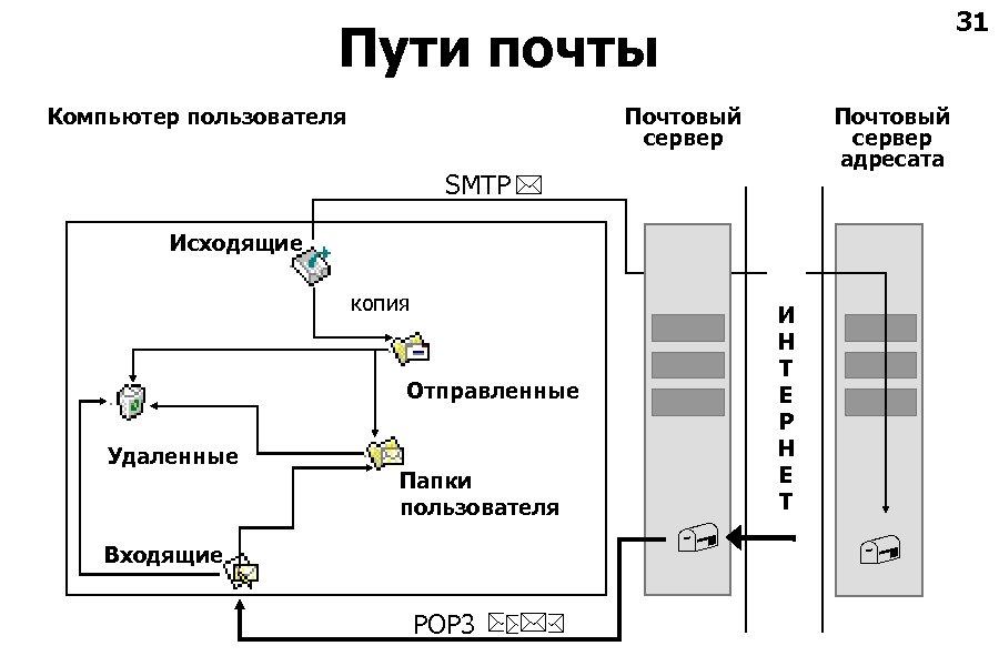31 Пути почты Компьютер пользователя Почтовый сервер адресата SMTP Исходящие копия И Н Т