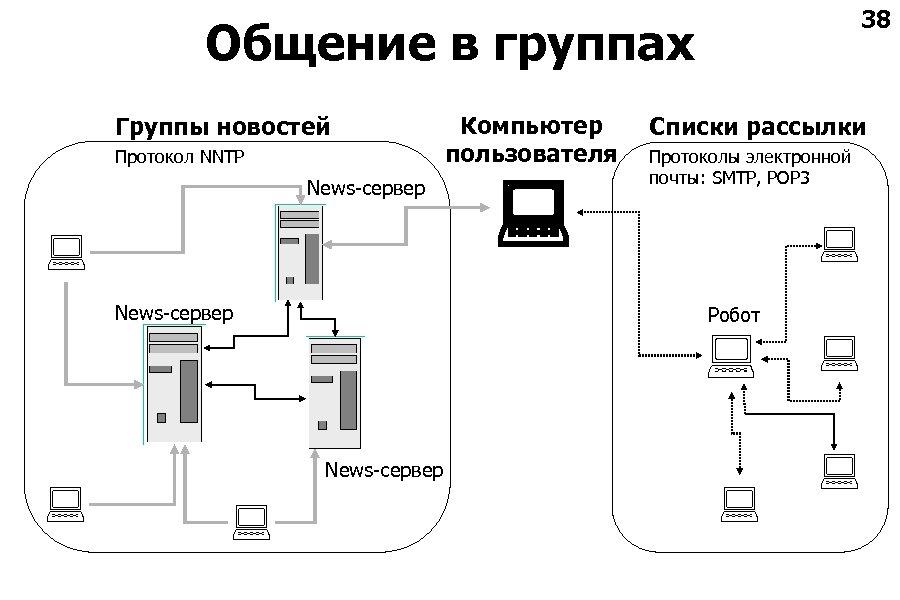 38 Общение в группах Группы новостей Протокол NNTP News-сервер Компьютер пользователя Списки рассылки Протоколы
