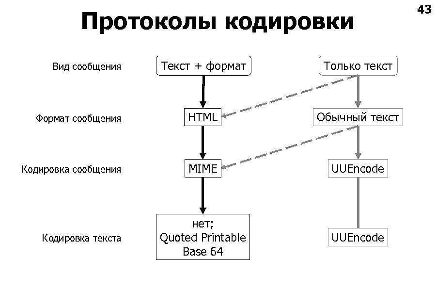 Протоколы кодировки Текст + формат Только текст Формат сообщения HTML Обычный текст Кодировка сообщения