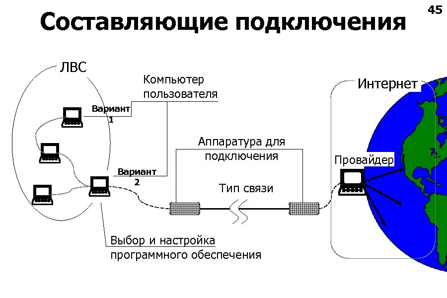 Составляющие подключения ЛВС Компьютер пользователя Интернет Вариант 1 Аппаратура для подключения Вариант 2 Тип