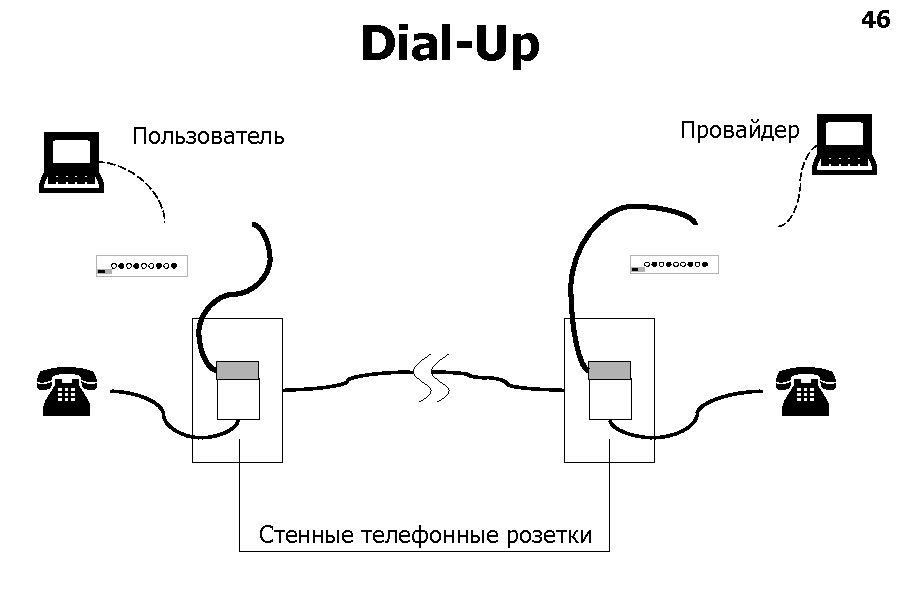 46 Dial-Up Пользователь Провайдер Стенные телефонные розетки