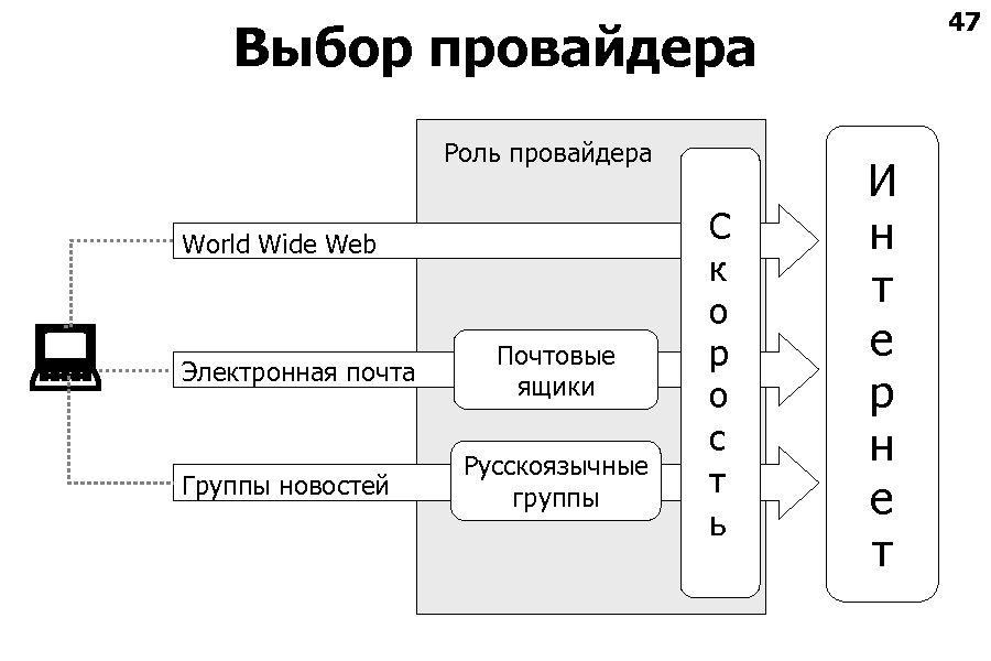 47 Выбор провайдера Роль провайдера World Wide Web Электронная почта Группы новостей Почтовые ящики