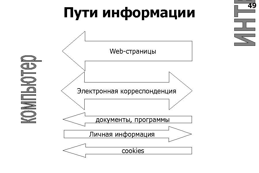 Пути информации Web-страницы Электронная корреспонденция документы, программы Личная информация cookies 49