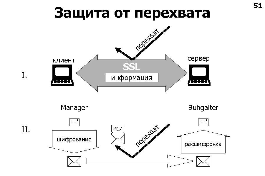Защита от перехвата ат в ех ер п клиент I. сервер SSL информация Мanager