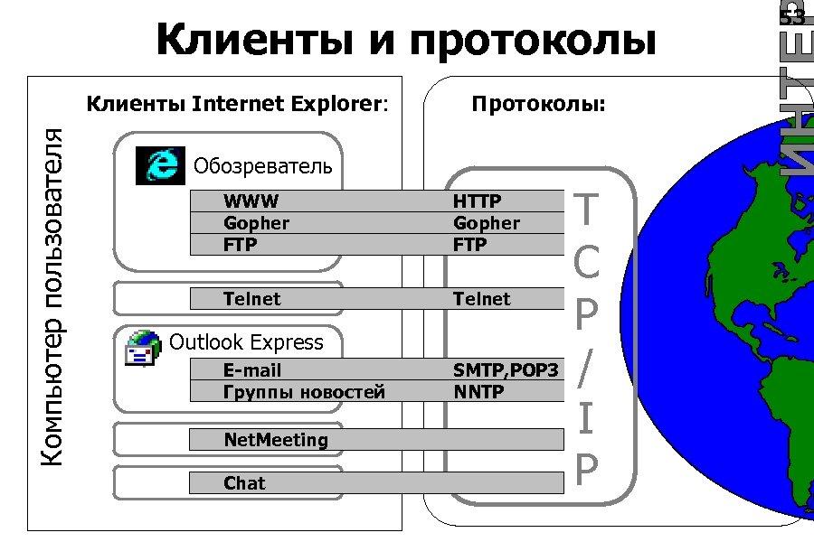 Клиенты и протоколы Компьютер пользователя Клиенты Internet Explorer: Протоколы: Обозреватель WWW Gopher FTP HTTP