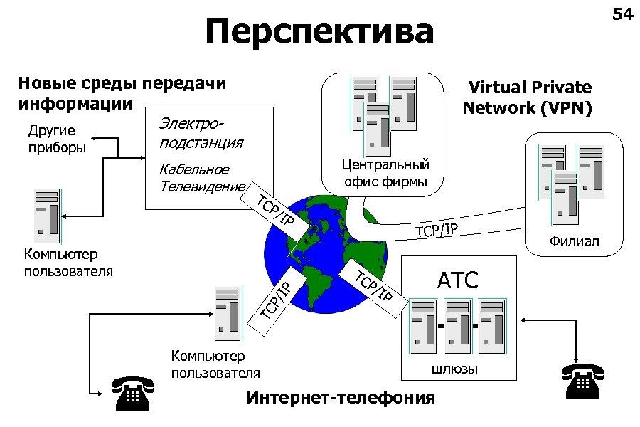 54 Перспектива Новые среды передачи информации Электро. Другие подстанция приборы Кабельное Телевидение Virtual Private