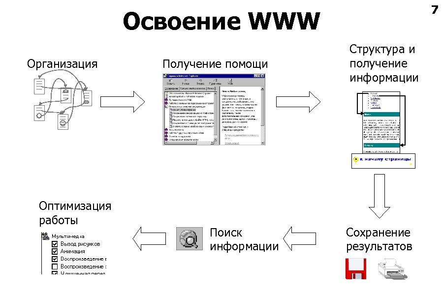7 Освоение WWW Организация Оптимизация работы Получение помощи Поиск информации Структура и получение информации