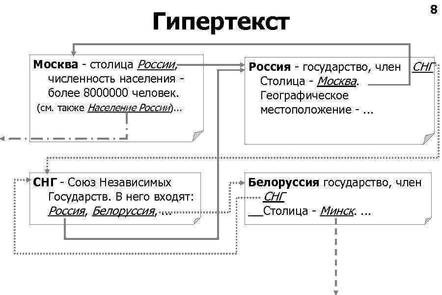 Гипертекст Москва - столица России, численность населения более 8000000 человек. (см. также Население России).