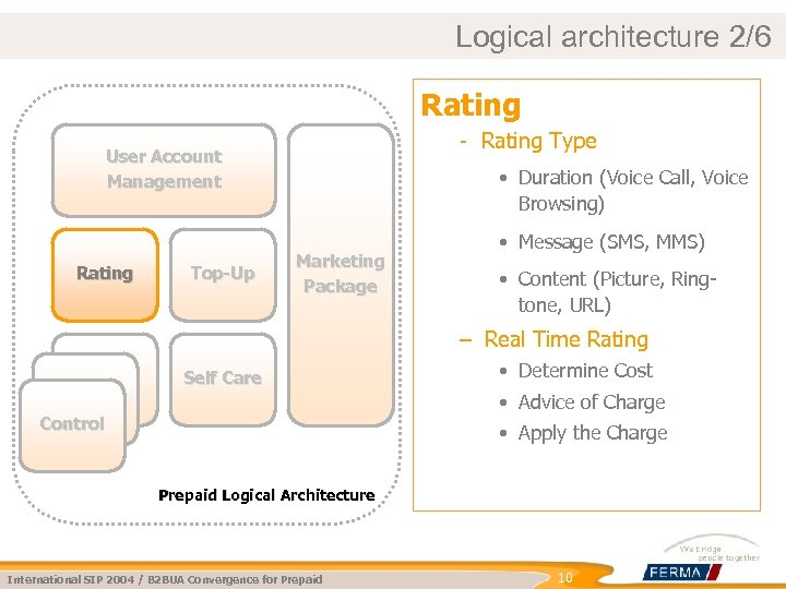 Logical architecture 2/6 Rating - Rating Type User Account Management Rating Top-Up • Duration
