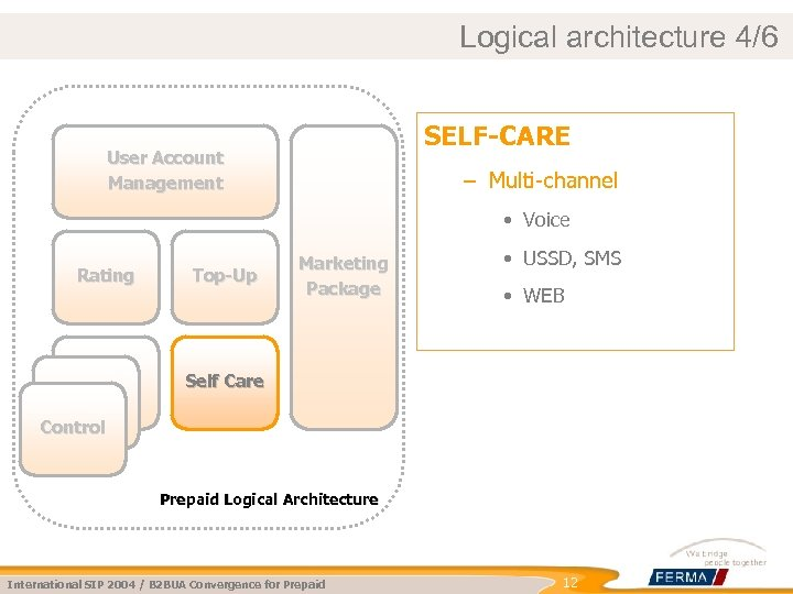 Logical architecture 4/6 SELF-CARE User Account Management – Multi-channel • Voice Rating Event Volume