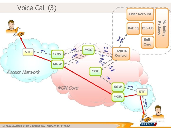 Voice Call (3) User Account St a Ra rt te STP ANM MGC ANM