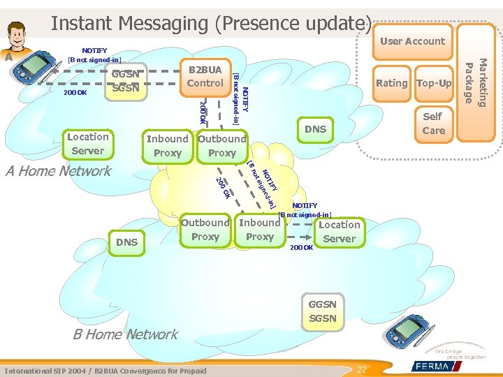 Instant Messaging (Presence update) User Account 200 OK NOTIFY [B not signed-in] 200 OK