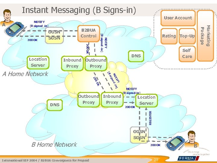 Instant Messaging (B Signs-in) User Account 200 OK Location Server Rating Top-Up NOTIFY [B
