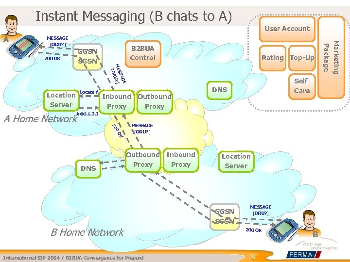 Instant Messaging (B chats to A) User Account U? OR MESSAGE [ORU? ] 200