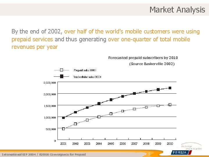 Market Analysis By the end of 2002, over half of the world's mobile customers