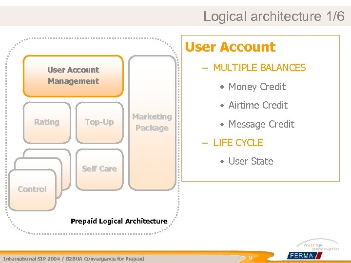 Logical architecture 1/6 User Account – MULTIPLE BALANCES User Account Management • Money Credit