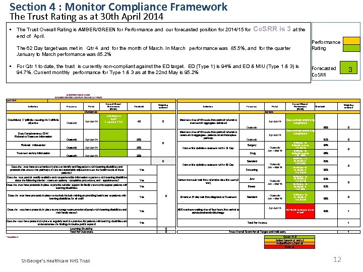 Section 4 : Monitor Compliance Framework The Trust Rating as at 30 th April