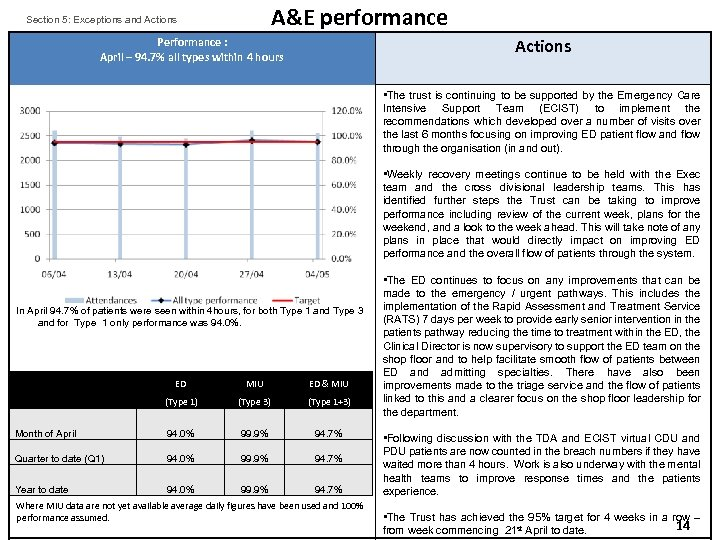 A&E performance Section 5: Exceptions and Actions Performance : April – 94. 7% all