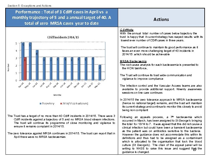 Section 5: Exceptions and Actions Performance : Total of 3 Cdiff cases in April