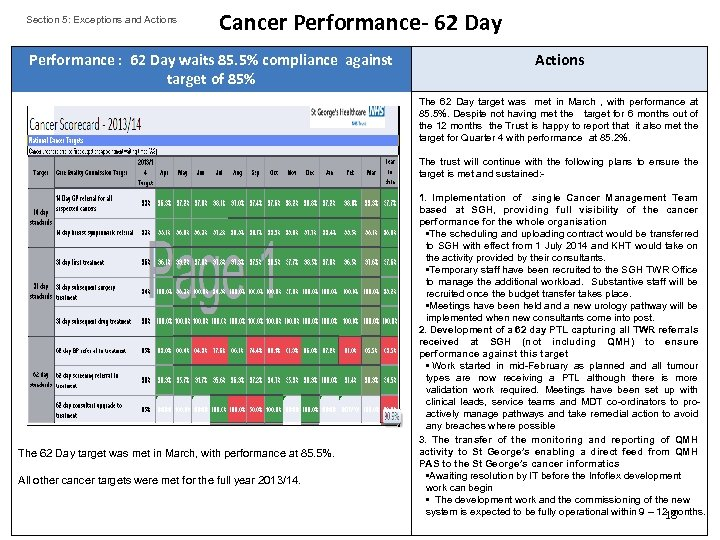 Section 5: Exceptions and Actions Cancer Performance- 62 Day Performance : 62 Day waits