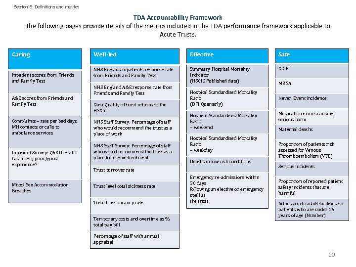 Section 6: Definitions and metrics TDA Accountability Framework The following pages provide details of