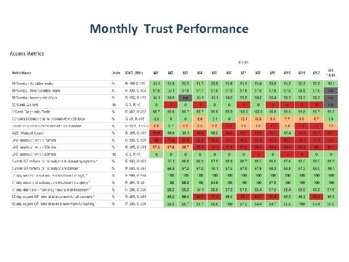 Monthly Trust Performance