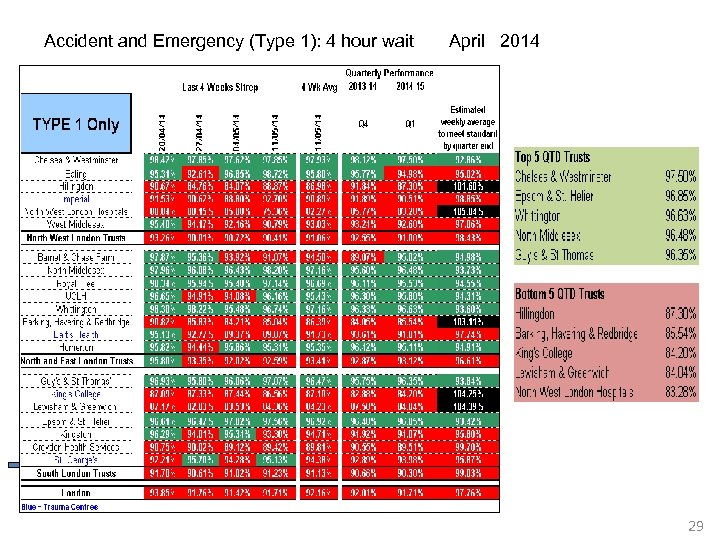 Accident and Emergency (Type 1): 4 hour wait April 2014 29