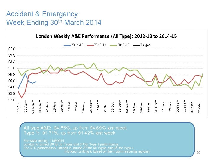 Accident & Emergency: Week Ending 30 th March 2014 All type A&E: 94. 88%,
