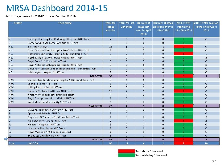 MRSA Dashboard 2014 -15 NB. Trajectories for 2014/15 are Zero for MRSA. 31