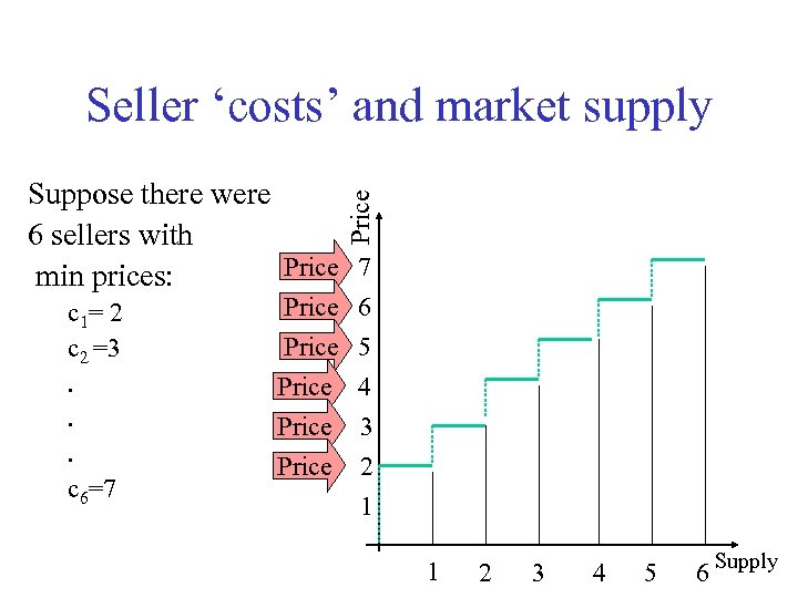 Seller 'costs' and market supply Price Suppose there were 6 sellers with Price 7