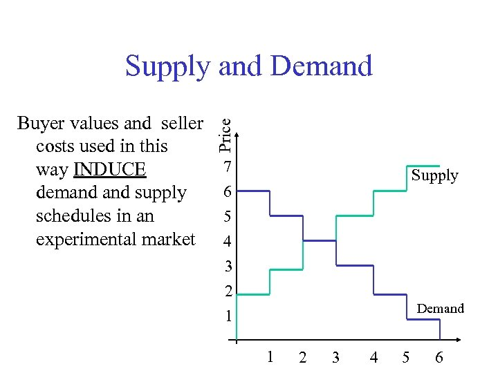Buyer values and seller costs used in this way INDUCE demand supply schedules in