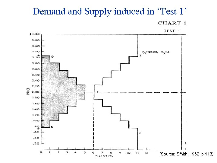 Demand Supply induced in 'Test 1' (Source: Smith, 1962, p 113)