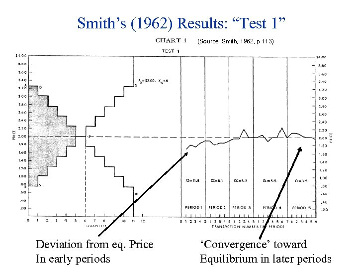 """Smith's (1962) Results: """"Test 1"""" (Source: Smith, 1962, p 113) Deviation from eq. Price"""