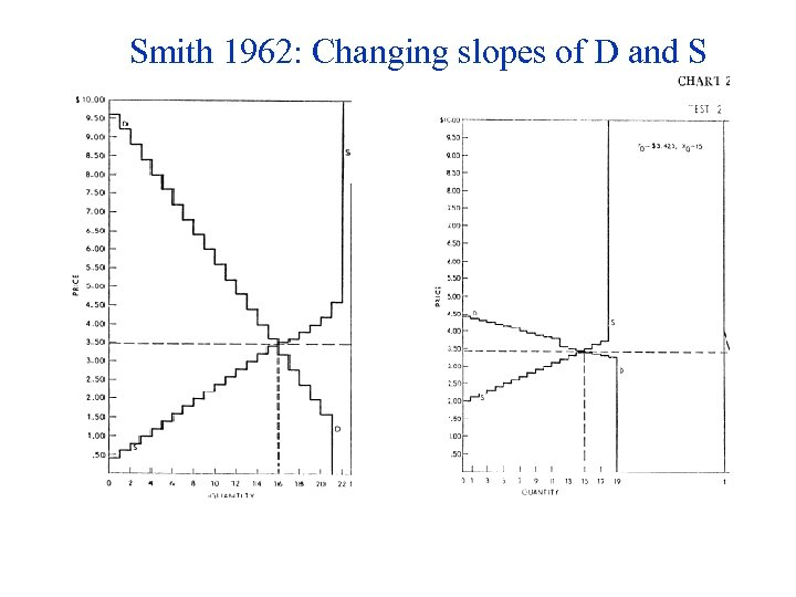 Smith 1962: Changing slopes of D and S