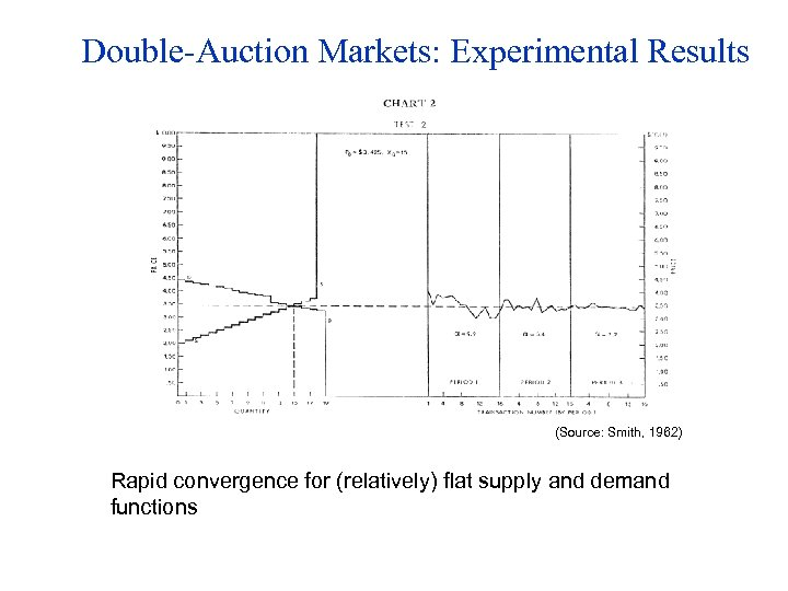 Double-Auction Markets: Experimental Results (Source: Smith, 1962) Rapid convergence for (relatively) flat supply and