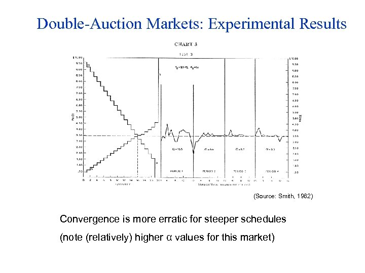 Double-Auction Markets: Experimental Results (Source: Smith, 1962) Convergence is more erratic for steeper schedules